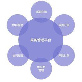 采购管理自考专业科目介绍_采购管理自考专业课程考试时间安排